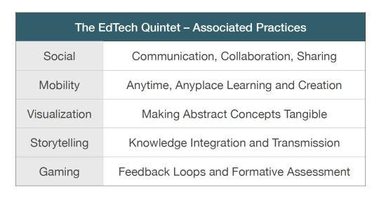 edtech quintet