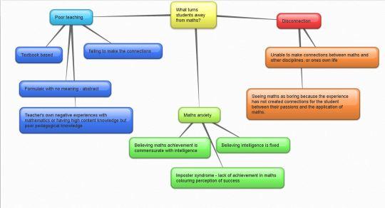 Mindmap_JoBoaler_course
